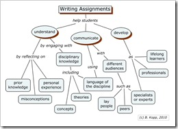 Purposes of Writing Assignments