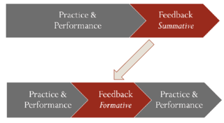 Summative_vs_formative_feedback